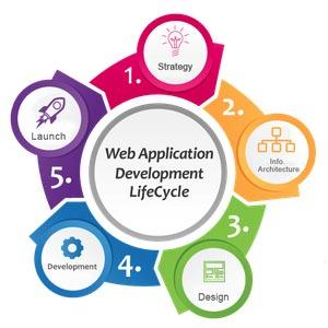 timeline-web-app-dev